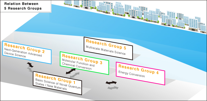 Relation Between 5 Research Groups